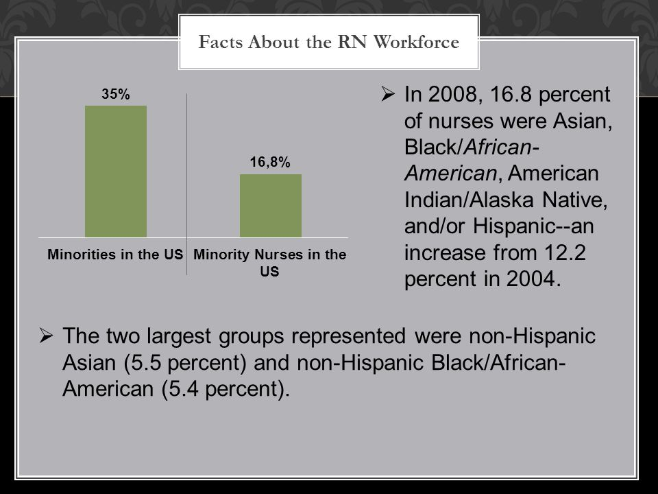 Facts About the RN Workforce  The two largest groups represented were non-Hispanic Asian (5.5 percent) and non-Hispanic Black/African- American (5.4