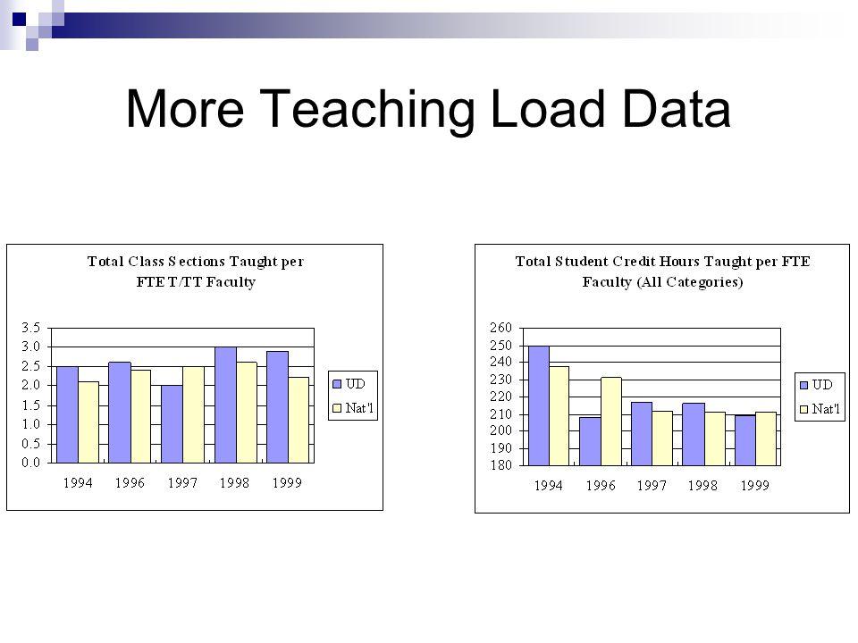 More Teaching Load Data