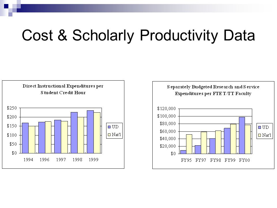 Cost & Scholarly Productivity Data