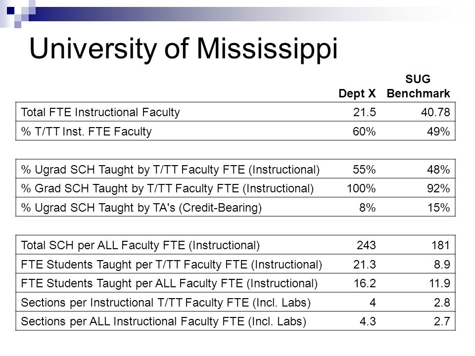 University of Mississippi Dept X SUG Benchmark Total FTE Instructional Faculty 21.540.78 % T/TT Inst.