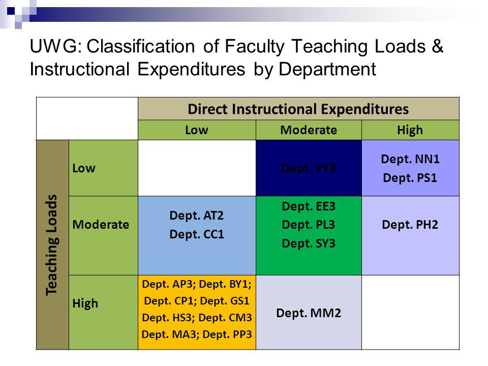 UWG: Classification of Faculty Teaching Loads & Instructional Expenditures by Department Direct Instructional Expenditures LowModerateHigh Teaching Loads Low Dept.