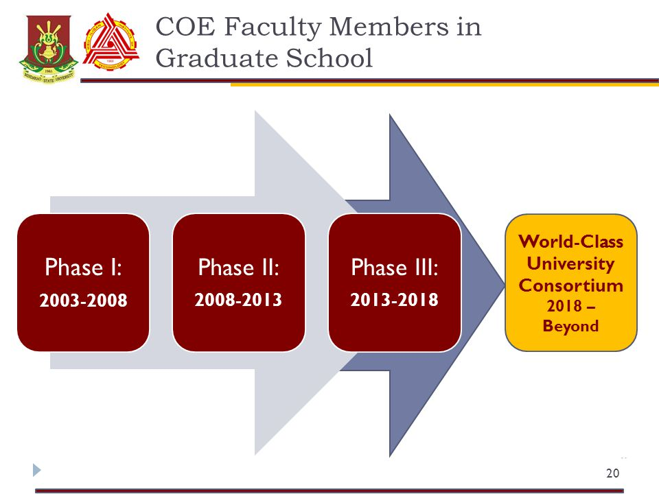COE Faculty Members in Graduate School 20 Phase I: 2003-2008 Phase II: 2008-2013 Phase III: 2013-2018 World-Class University Consortium 2018 – Beyond