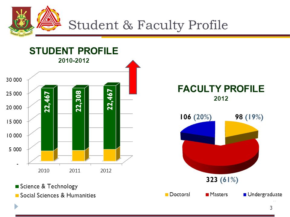 Student & Faculty Profile 3 STUDENT PROFILE 2010-2012 FACULTY PROFILE 2012 22,467 22,308 22,467 98 (19%)106 (20%) 323 (61%)
