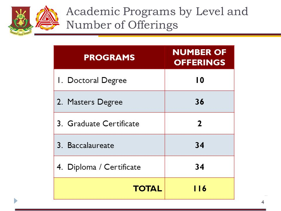 Academic Programs by Level and Number of Offerings 4 PROGRAMS NUMBER OF OFFERINGS 1.Doctoral Degree10 2.Masters Degree36 3.Graduate Certificate2 3.Baccalaureate34 4.Diploma / Certificate34 TOTAL116