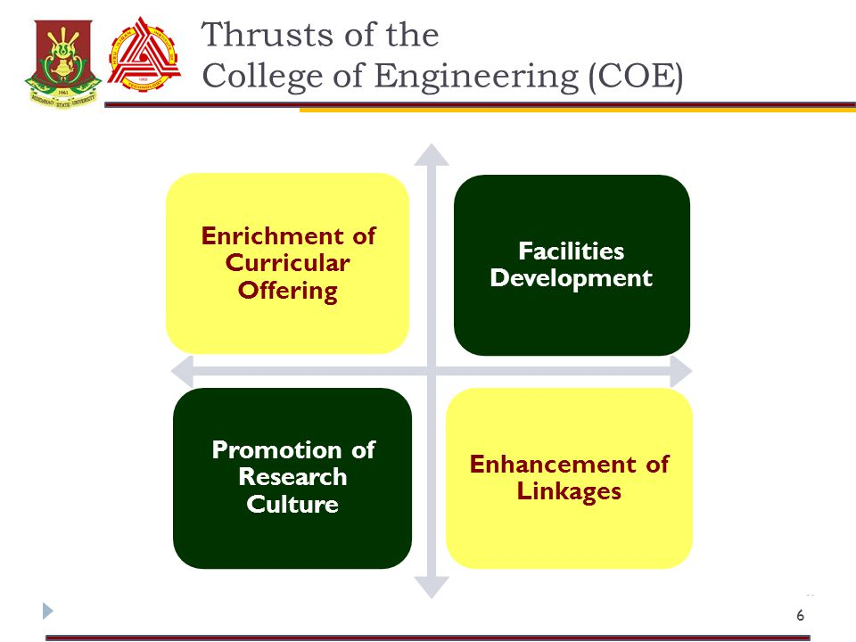 Thrusts of the College of Engineering (COE) 6 Enrichment of Curricular Offering Facilities Development Promotion of Research Culture Enhancement of Linkages