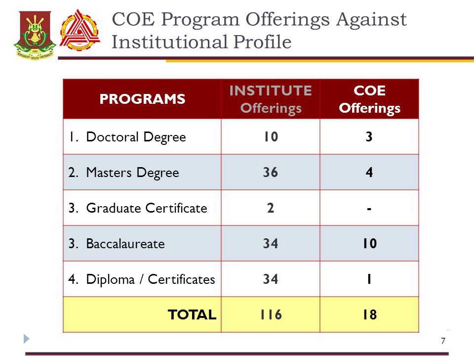 COE Program Offerings Against Institutional Profile 7 PROGRAMS INSTITUTE Offerings COE Offerings 1.Doctoral Degree103 2.Masters Degree364 3.Graduate Certificate2- 3.Baccalaureate3410 4.Diploma / Certificates341 TOTAL11618
