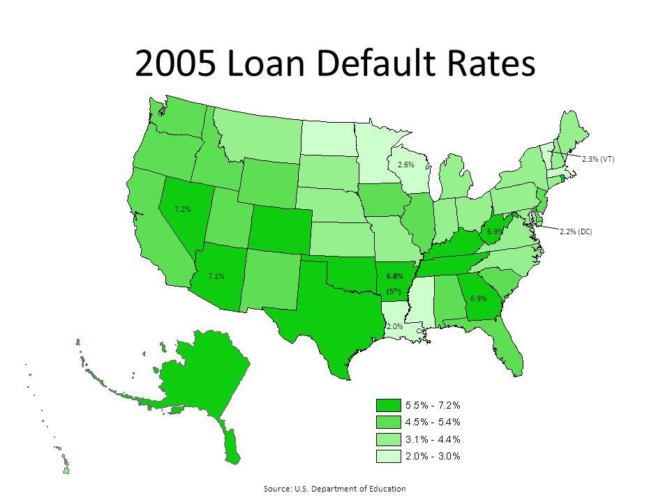 2005 Loan Default Rates Source: U.S.