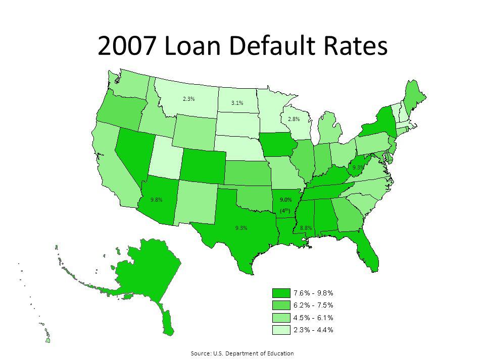 2007 Loan Default Rates Source: U.S.