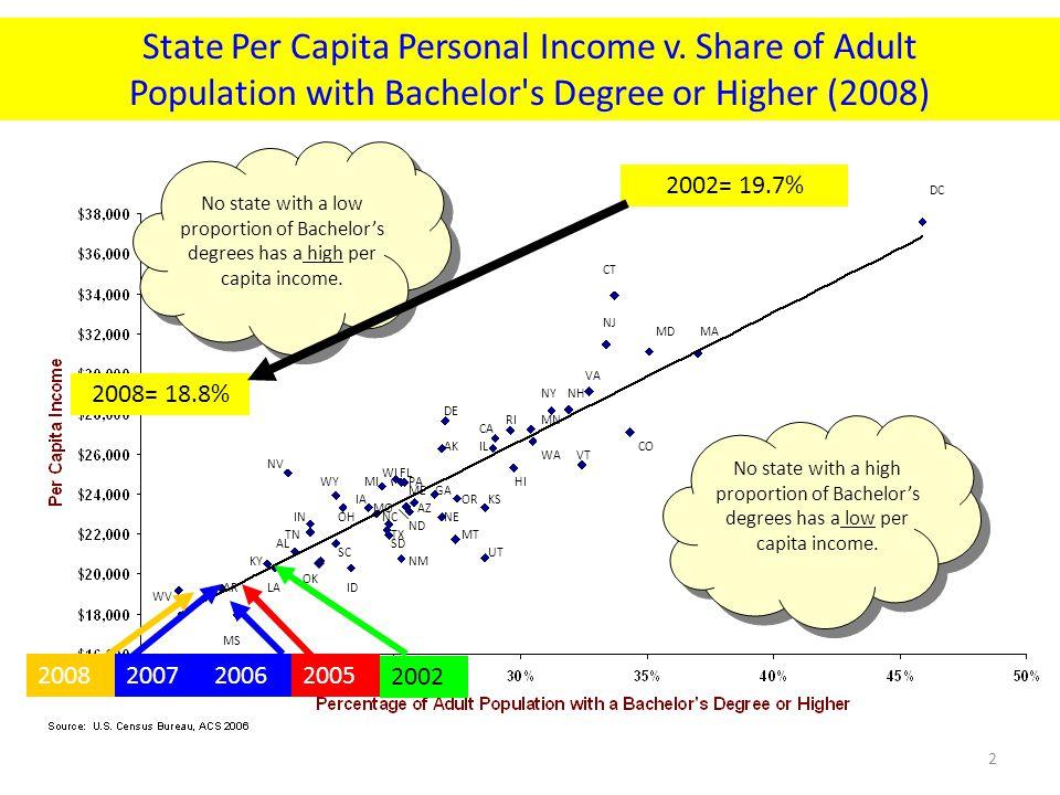 State Per Capita Personal Income v.