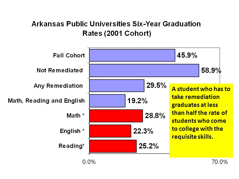 A student who has to take remediation graduates at less than half the rate of students who come to college with the requisite skills.