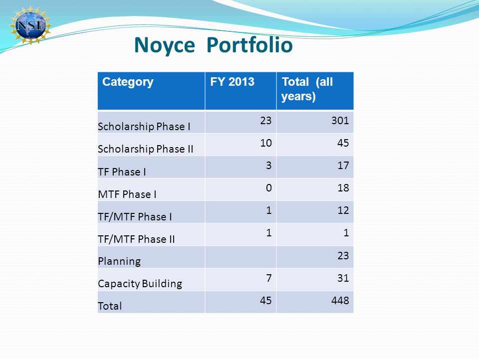 Noyce Portfolio CategoryFY 2013Total (all years) Scholarship Phase I 23301 Scholarship Phase II 1045 TF Phase I 317 MTF Phase I 018 TF/MTF Phase I 112