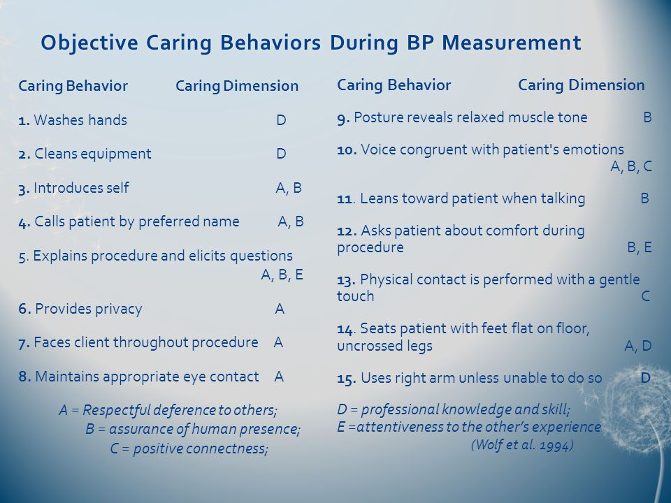 Objective Caring Behaviors During BP MeasurementObjective Caring Behaviors During BP Measurement Caring Behavior Caring Dimension 1.