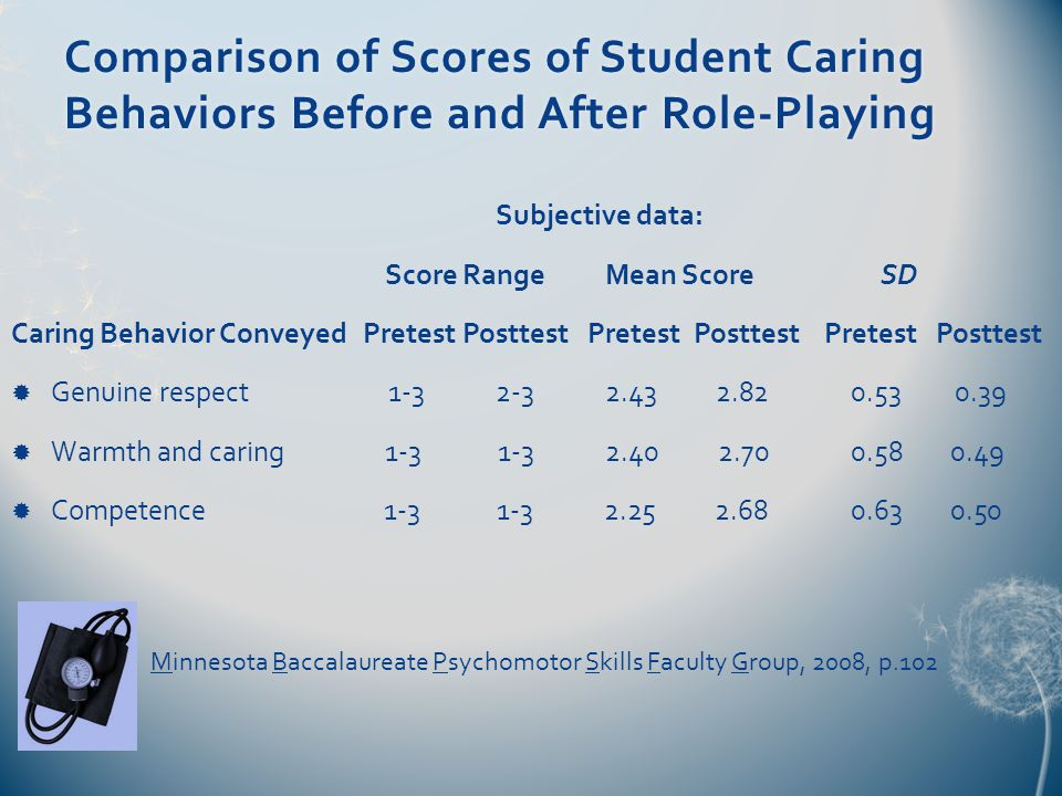 Comparison of Scores of Student Caring Behaviors Before and After Role-Playing Subjective data: Score Range Mean Score SD Caring Behavior Conveyed Pretest Posttest Pretest Posttest Pretest Posttest  Genuine respect 1-3 2-3 2.43 2.82 0.53 0.39  Warmth and caring 1-3 1-3 2.40 2.70 0.58 0.49  Competence 1-3 1-3 2.25 2.68 0.63 0.50 Minnesota Baccalaureate Psychomotor Skills Faculty Group, 2008, p.102
