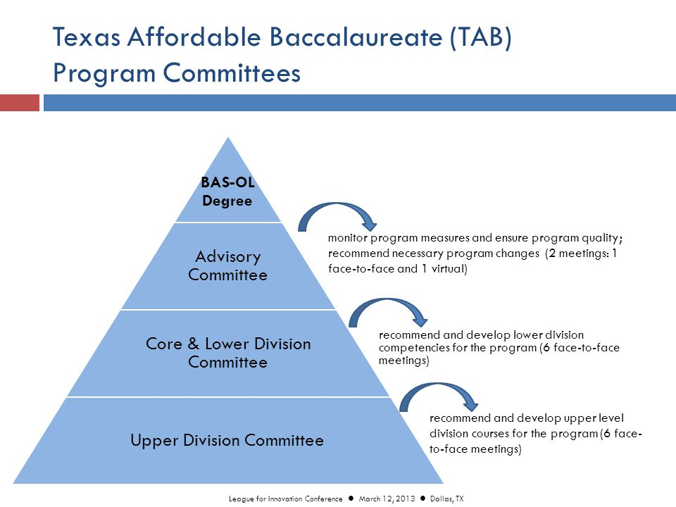 Texas Affordable Baccalaureate (TAB) Program Committees monitor program measures and ensure program quality; recommend necessary program changes (2 meetings: 1 face-to-face and 1 virtual) BAS-OL Degree Advisory Committee Core & Lower Division Committee Upper Division Committee recommend and develop upper level division courses for the program (6 face- to-face meetings) recommend and develop lower division competencies for the program (6 face-to-face meetings) League for Innovation Conference March 12, 2013 Dallas, TX