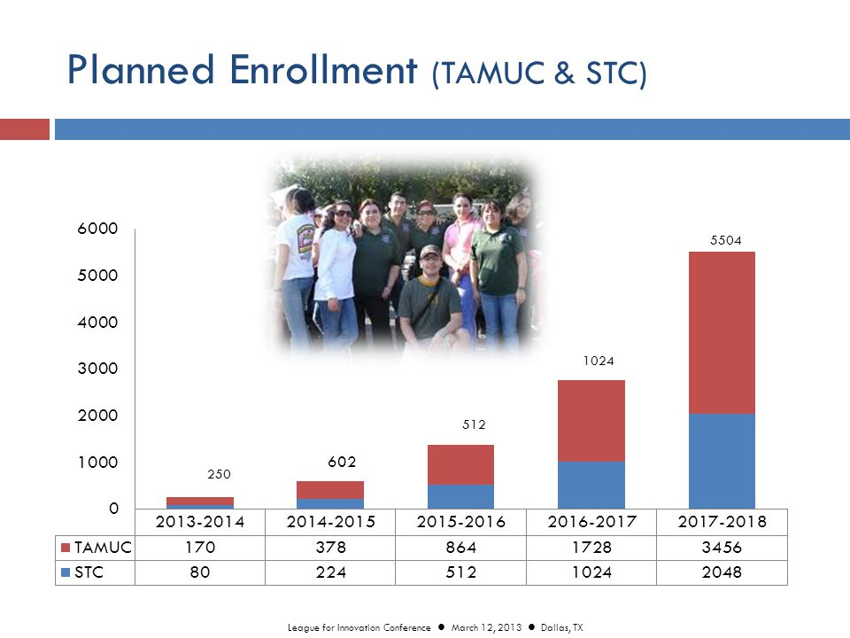 Planned Enrollment (TAMUC & STC) League for Innovation Conference March 12, 2013 Dallas, TX