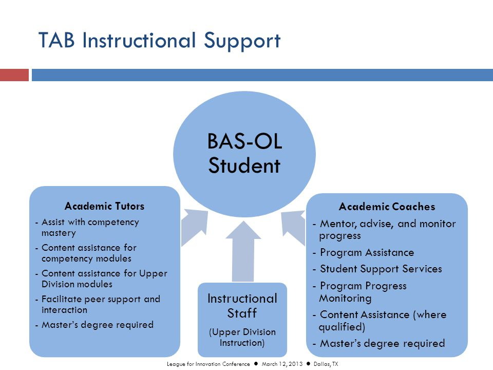 TAB Instructional Support BAS-OL Student Academic Tutors - Assist with competency mastery - Content assistance for competency modules - Content assistance for Upper Division modules - Facilitate peer support and interaction - Master's degree required Instructional Staff (Upper Division Instruction) Academic Coaches - Mentor, advise, and monitor progress - Program Assistance - Student Support Services - Program Progress Monitoring - Content Assistance (where qualified) - Master's degree required League for Innovation Conference March 12, 2013 Dallas, TX