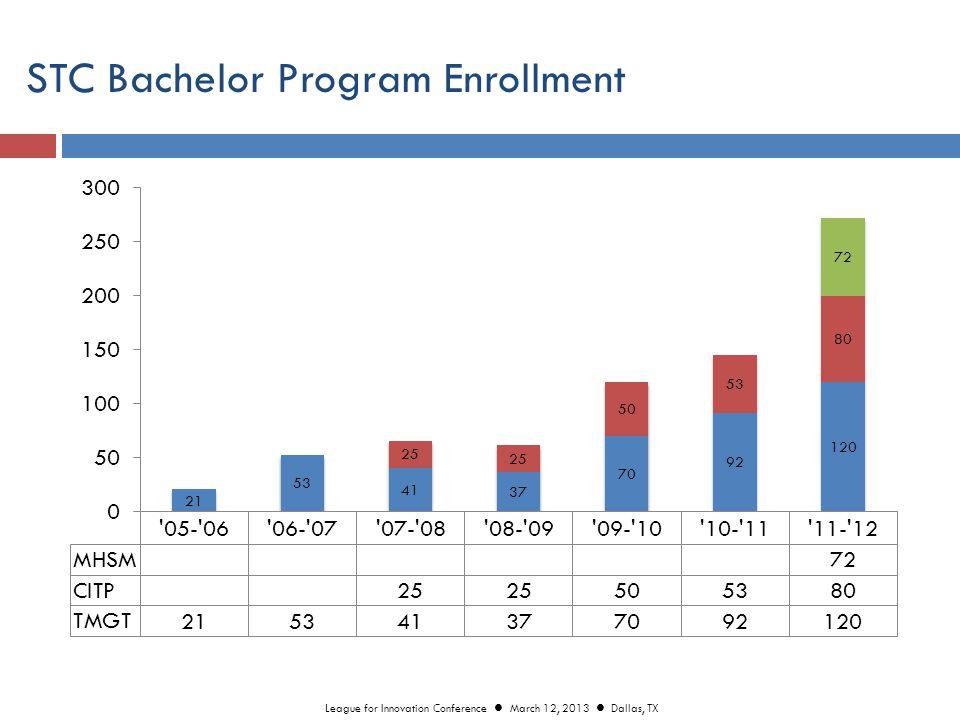 STC Bachelor Program Graduates Fall 2013 – 496 Graduates League for Innovation Conference March 12, 2013 Dallas, TX