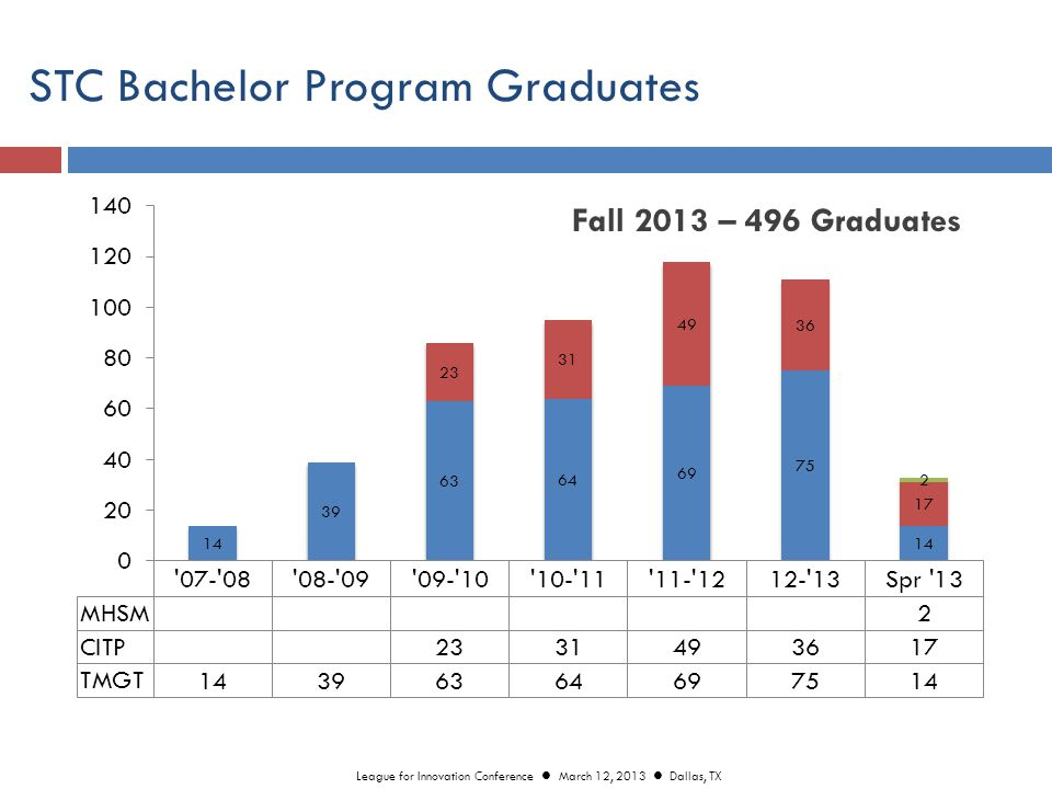 STC Bachelor Program Graduates Fall 2013 – 496 Graduates League for Innovation Conference March 12, 2013 Dallas, TX