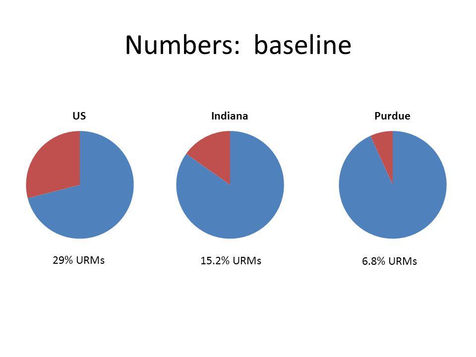 Numbers: baseline 29% URMs 15.2% URMs 6.8% URMs