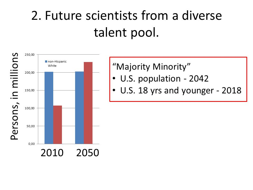 Persons, in millions 2010 2050 2. Future scientists from a diverse talent pool.