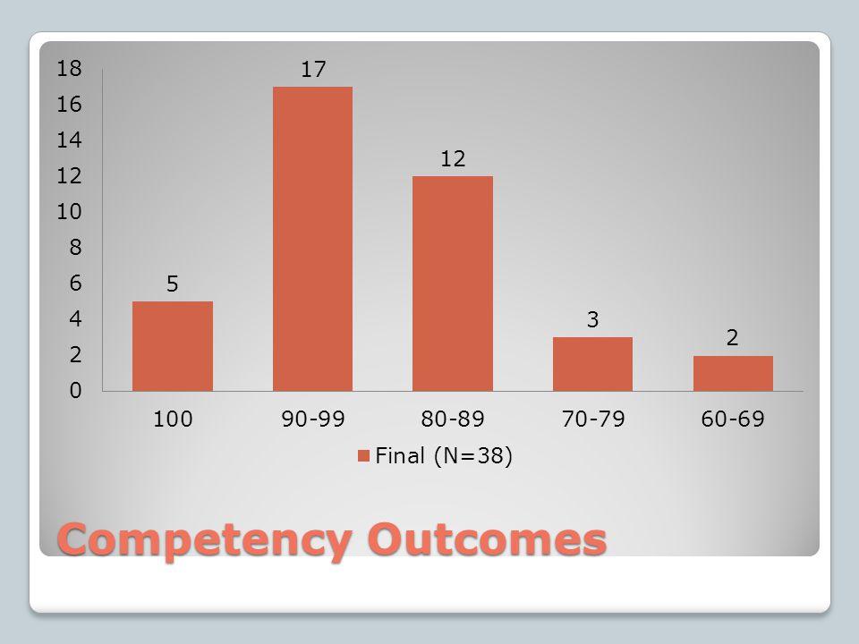 Competency Outcomes