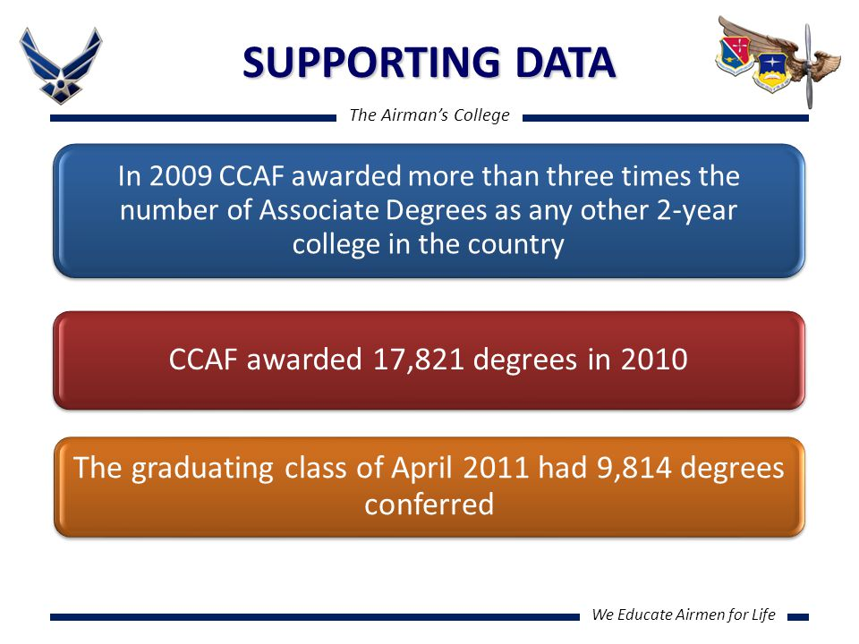 The Airman's College We Educate Airmen for Life SUPPORTING DATA In 2009 CCAF awarded more than three times the number of Associate Degrees as any other 2-year college in the country CCAF awarded 17,821 degrees in 2010 The graduating class of April 2011 had 9,814 degrees conferred