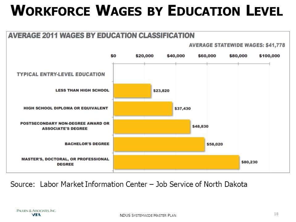 W ORKFORCE W AGES BY E DUCATION L EVEL NDUS S YSTEMWIDE M ASTER P LAN 18 Source: Labor Market Information Center – Job Service of North Dakota
