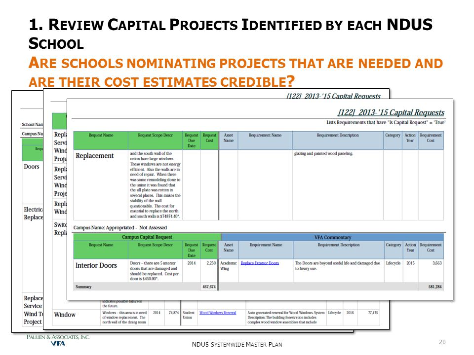 1. R EVIEW C APITAL P ROJECTS I DENTIFIED BY EACH NDUS S CHOOL A RE SCHOOLS NOMINATING PROJECTS THAT ARE NEEDED AND ARE THEIR COST ESTIMATES CREDIBLE