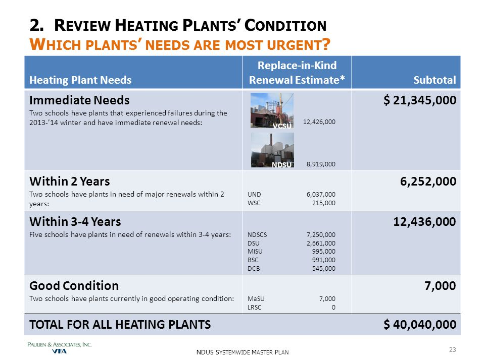 2. R EVIEW H EATING P LANTS ' C ONDITION W HICH PLANTS ' NEEDS ARE MOST URGENT ? NDUS S YSTEMWIDE M ASTER P LAN 23 Heating Plant Needs Replace-in-Kind