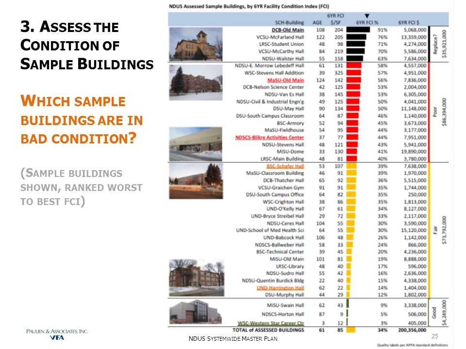3. A SSESS THE C ONDITION OF S AMPLE B UILDINGS W HICH SAMPLE BUILDINGS ARE IN BAD CONDITION ? (S AMPLE BUILDINGS SHOWN, RANKED WORST TO BEST FCI ) ND