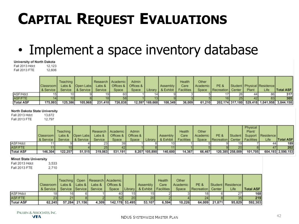 C APITAL R EQUEST E VALUATIONS Implement a space inventory database NDUS S YSTEMWIDE M ASTER P LAN 42