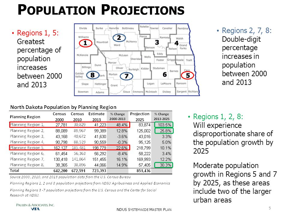 P OPULATION P ROJECTIONS Regions 1, 2, 8: Will experience disproportionate share of the population growth by 2025 Moderate population growth in Region