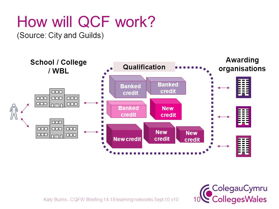 School / College / WBL Awarding organisations Qualification How will QCF work? (Source: City and Guilds) Banked credit New credit New credit New credi