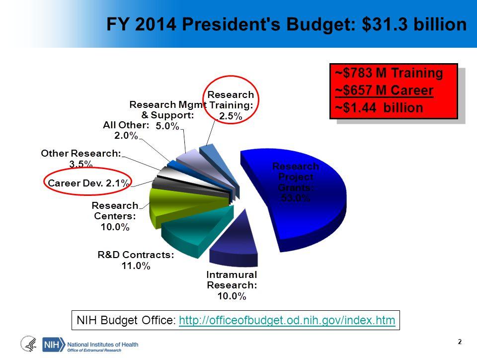 2 FY 2014 President's Budget: $31.3 billion ~$783 M Training ~$657 M Career ~$1.44 billion ~$783 M Training ~$657 M Career ~$1.44 billion NIH Budget O