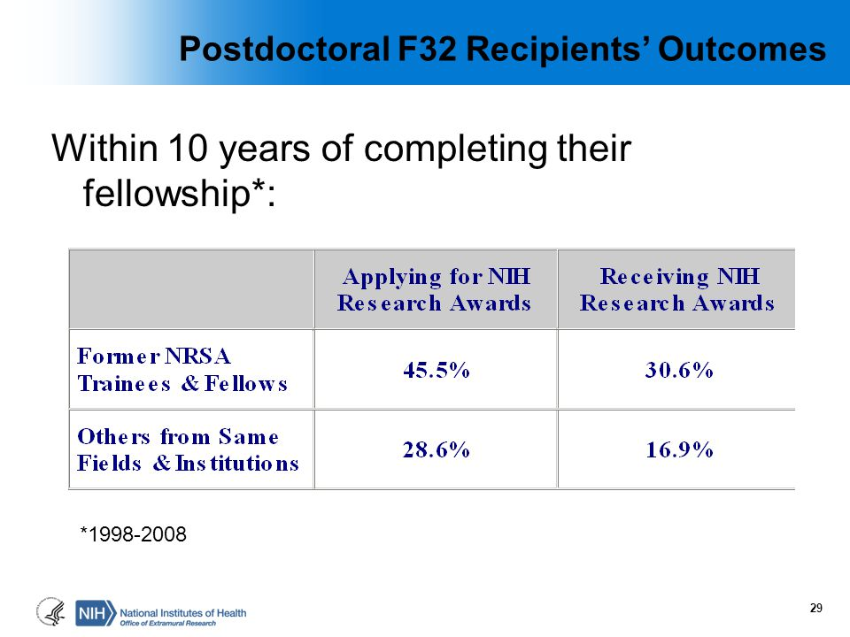 Postdoctoral F32 Recipients' Outcomes Within 10 years of completing their fellowship*: *1998-2008 29