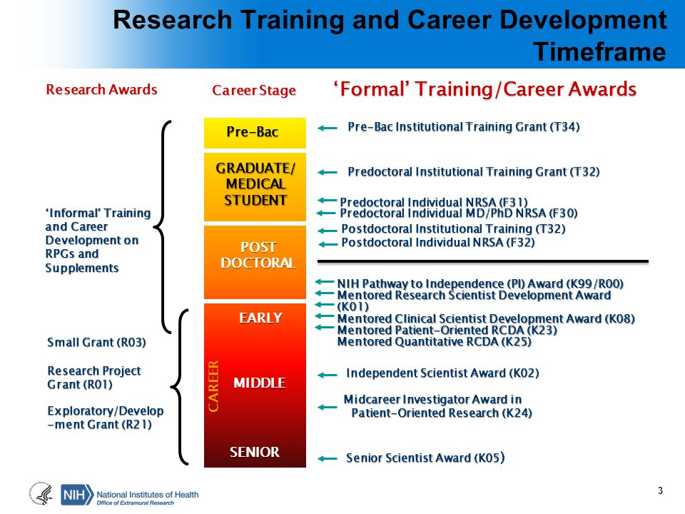 Research Training and Career Development Timeframe Predoctoral Individual NRSA (F31) Predoctoral Individual MD/PhD NRSA (F30) Postdoctoral Institution