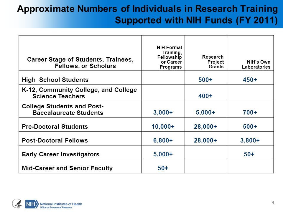 Approximate Numbers of Individuals in Research Training Supported with NIH Funds (FY 2011) Career Stage of Students, Trainees, Fellows, or Scholars NI