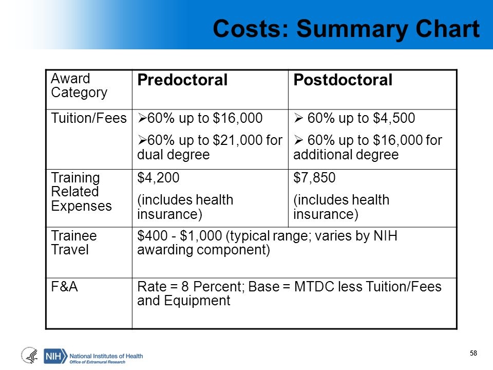 Costs: Summary Chart Award Category PredoctoralPostdoctoral Tuition/Fees  60% up to $16,000  60% up to $21,000 for dual degree  60% up to $4,500 