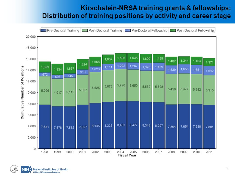 Kirschstein-NRSA training grants & fellowships: Distribution of training positions by activity and career stage 8