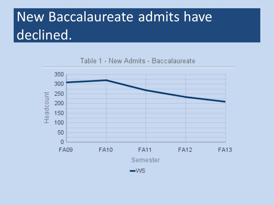 New Baccalaureate admits have declined.