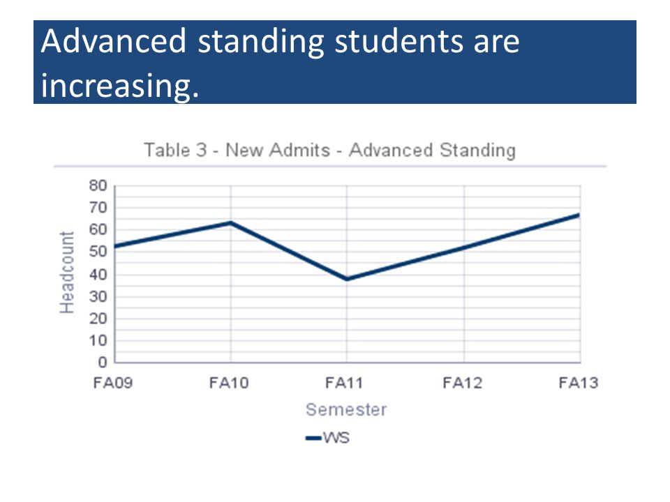 Advanced standing students are increasing.