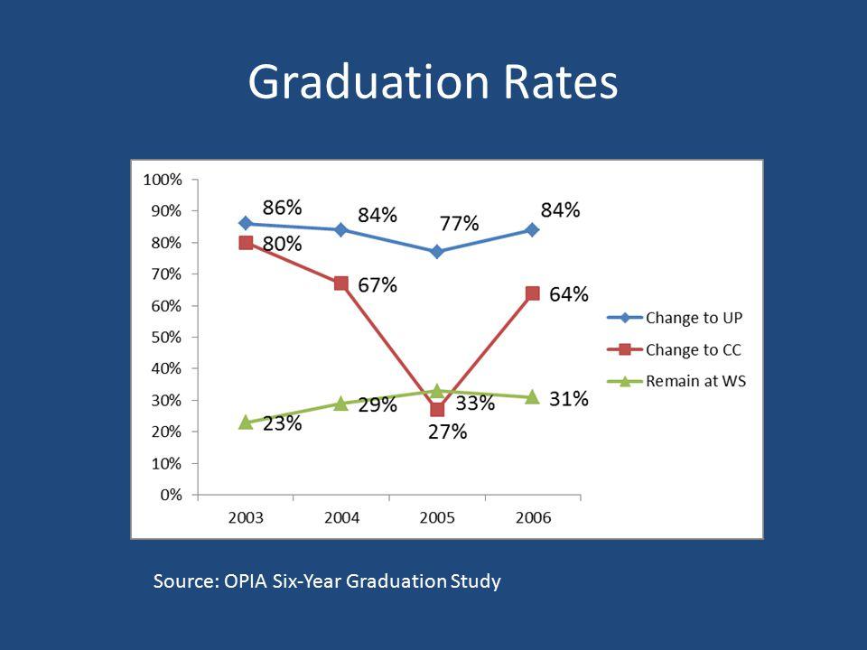 Graduation Rates Source: OPIA Six-Year Graduation Study