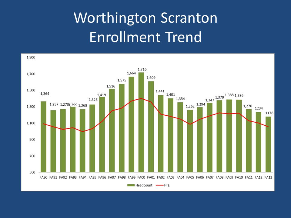 Worthington Scranton Profile 1,178 fall 2013 official enrollment; 1,055 FTE 97% Pennsylvania residents; highest of any campus 80% attend full-time 72.5% traditional-aged (17-23) 47.5% are male 45% first-generation college students 16% from minority groups (25 % at CC in aggregate)