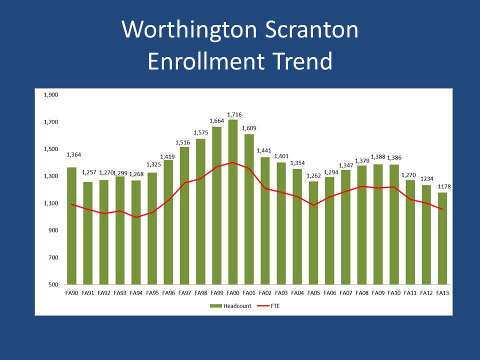 Worthington Scranton Enrollment Trend
