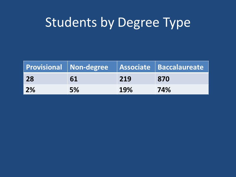 Students by Degree Type ProvisionalNon-degreeAssociateBaccalaureate 2861219870 2% 5% 19% 74%