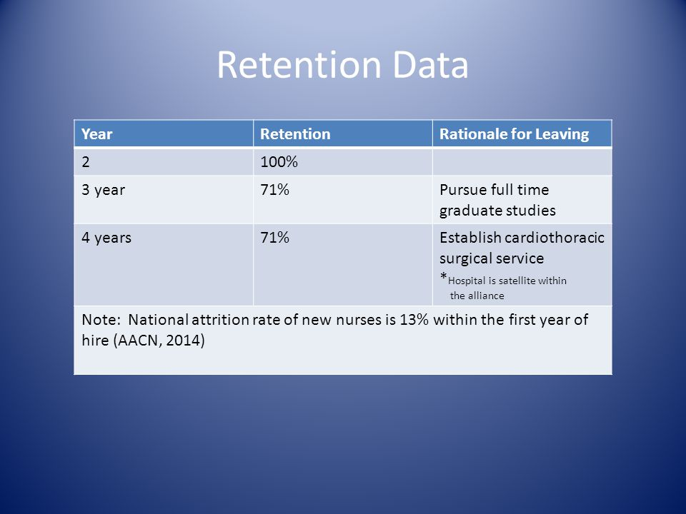 Retention Data YearRetentionRationale for Leaving 2100% 3 year71%Pursue full time graduate studies 4 years71%Establish cardiothoracic surgical service * Hospital is satellite within the alliance Note: National attrition rate of new nurses is 13% within the first year of hire (AACN, 2014)