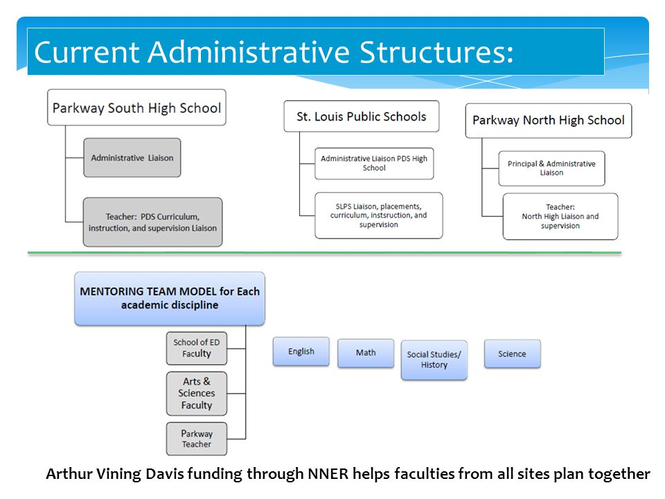 Current Administrative Structures: Arthur Vining Davis funding through NNER helps faculties from all sites plan together