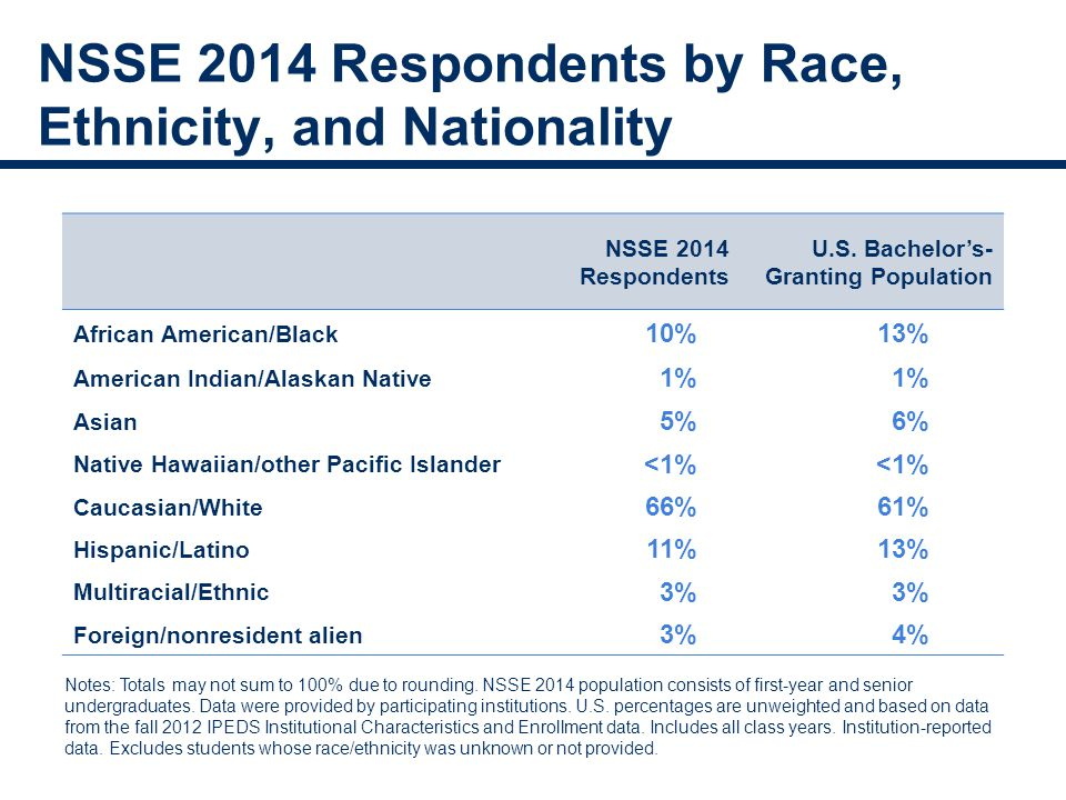 NSSE 2014 Respondents by Race, Ethnicity, and Nationality NSSE 2014 Respondents U.S.