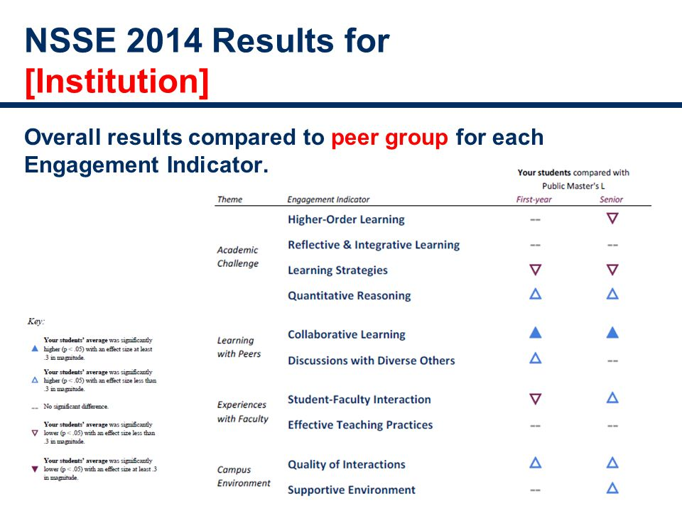 NSSE 2014 Results for [Institution] Overall results compared to peer group for each Engagement Indicator.