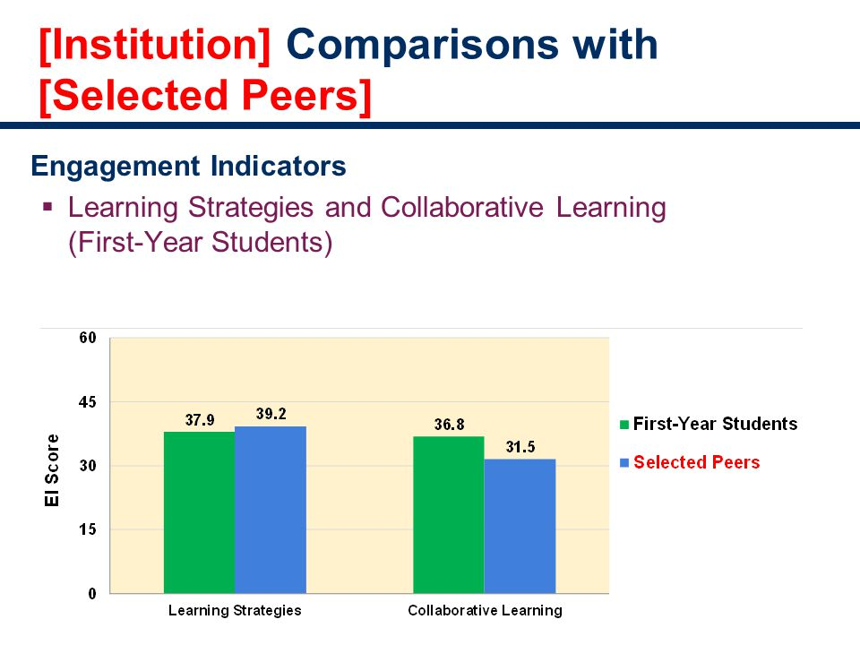 [Institution] Comparisons with [Selected Peers] Engagement Indicators  Learning Strategies and Collaborative Learning (First-Year Students)